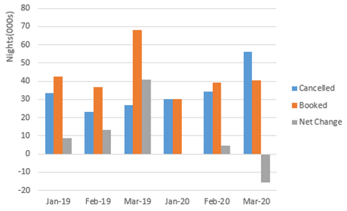 Figure 1. 2019 and 2020 cancellations and bookings (made for bookings with a check-in date of the 21st March to the 31st May) observed in January, February, and March