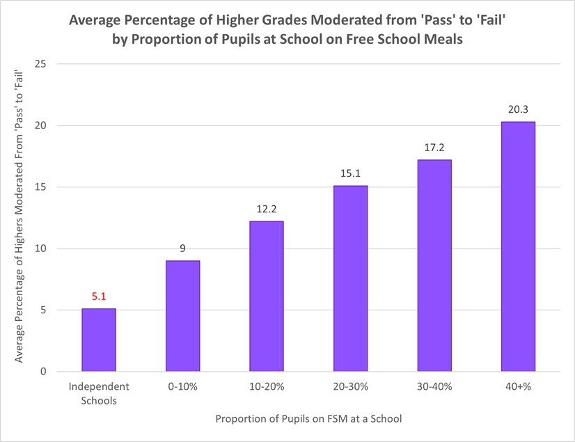 Graph showing Average Percentage of Higher Grades Moderated from 'Pass' to 'Fail' by Proportion of Pupils at School on Free School Meals. Findings are explained in the text below the image
